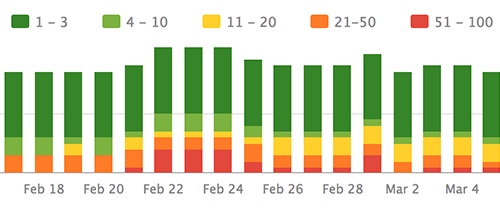 SEO stacked graph