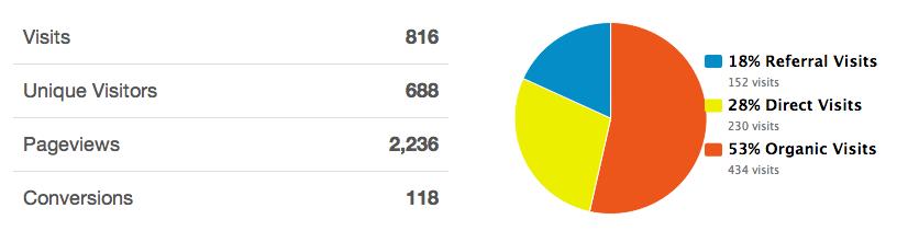 Website analytic data